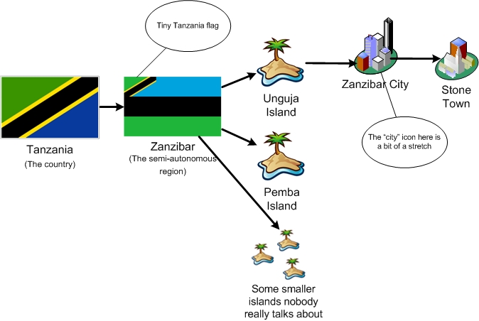Zanzibar's many layers.  Does this help?